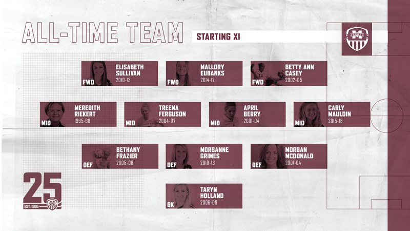 Soccer 25th Season All-Time Team - Mississippi State